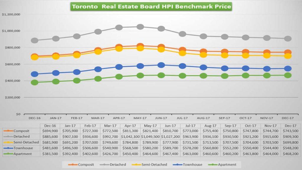 Цены на Недвижимость в Торонто Падают или Растут Риэлтор Andrei Peresunko