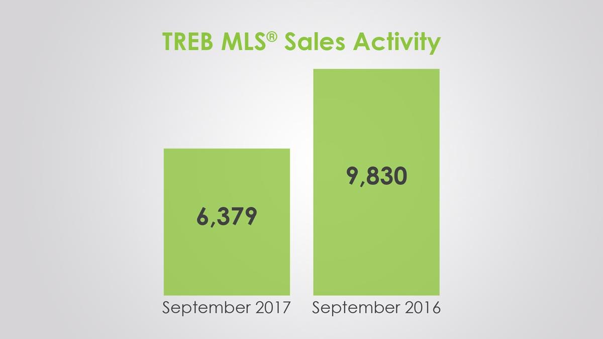 Обзор Рынка Недвижимости Торонто Сентябрь 2017
