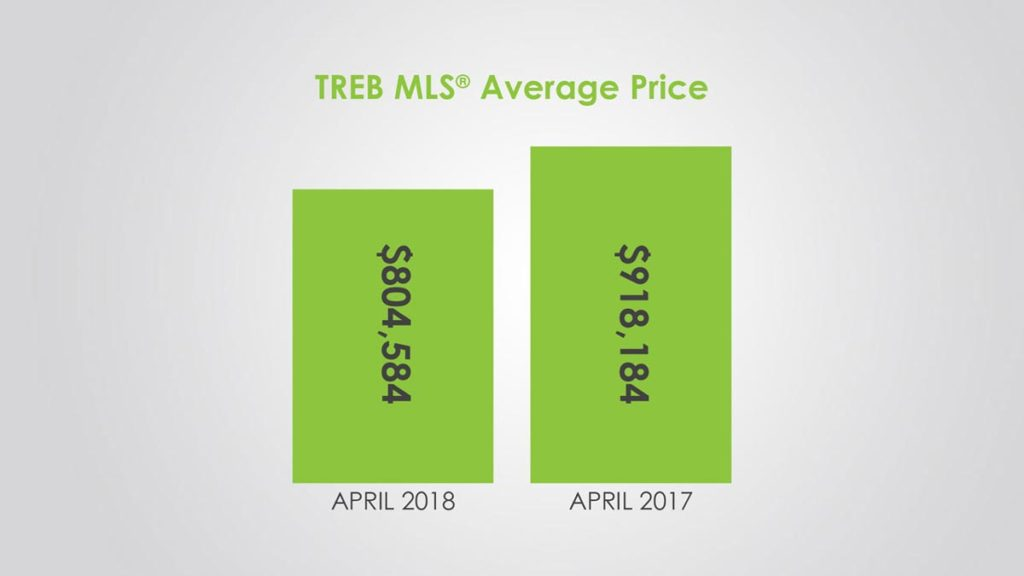 Обзор Рынка Недвижимости Торонто Апрель 2018 Andrei Peresunko Realtor