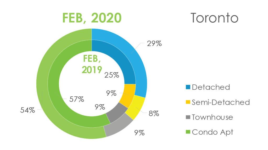 Недвижимость Торонто Февраль 2020 Andrei Peresunko Realtor Toronto