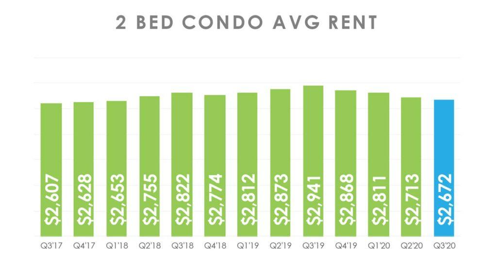 Сколько стоит снять квартиру в Торонто 2020 - Риэлтор Андрей Пересунько - 1 bedroom condo apartment rent in Toronto 2020 - Realtor Andrei Peresunko