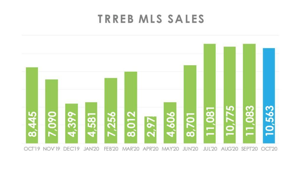 Объём Продаж Недвижимости в Торонто Октябрь 2020 Andrei Peresunko Realtor Toronto