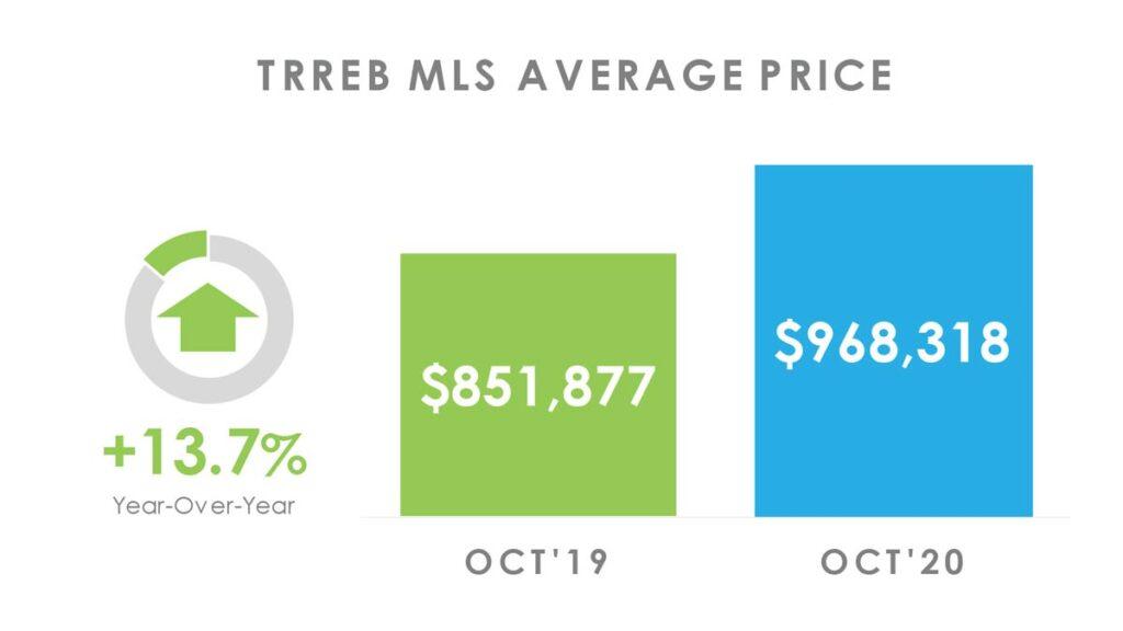 Средняя Цена Недвижимости в Торонто Октябрь 2020 Andrei Peresunko Realtor Toronto