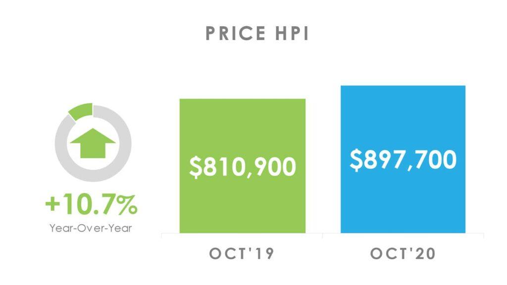 Цена Недвижимости в Торонто GTA по индексу HPI Октябрь 2020 Andrei Peresunko Realtor Toronto