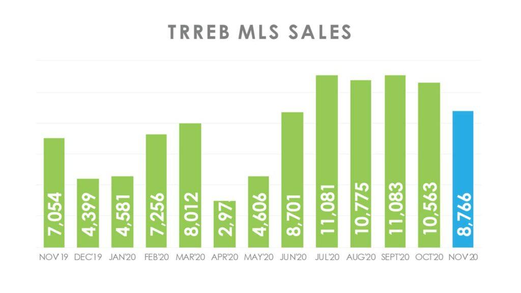 Объём Продаж Недвижимости в Торонто Ноябрь 2020 Andrei Peresunko Realtor Toronto