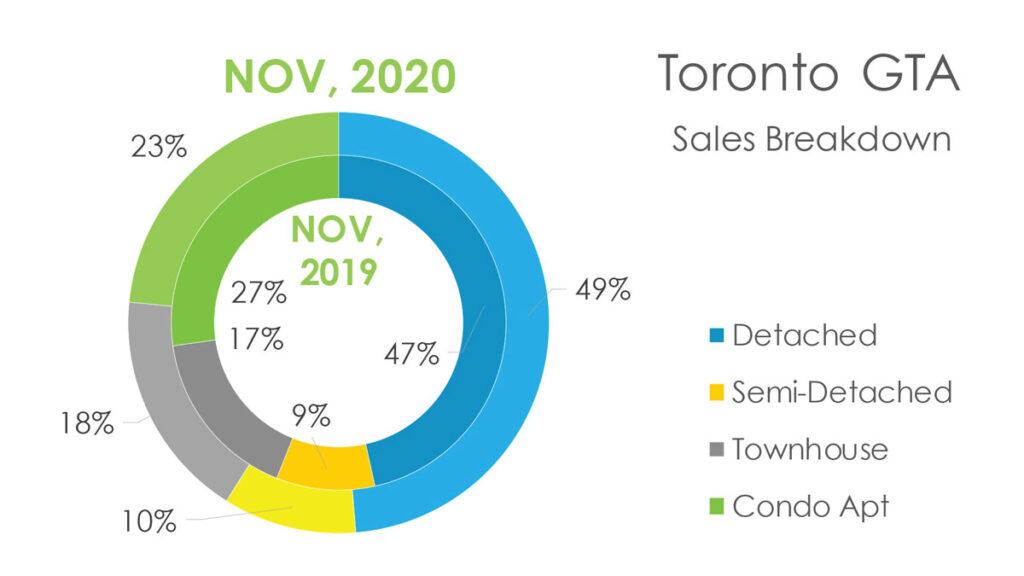 Недвижимость Торонто Ноябрь 2020 Andrei Peresunko Realtor Toronto