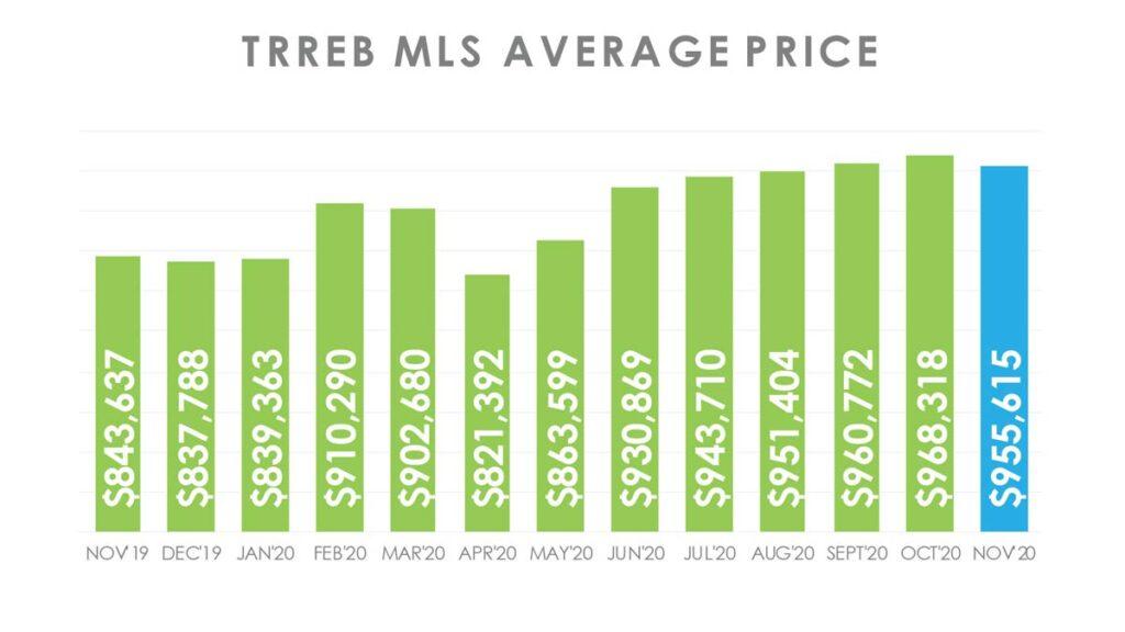 Цена Недвижимости в Торонто GTA по индексу HPI ноябрь 2020 Andrei Peresunko Realtor Toronto