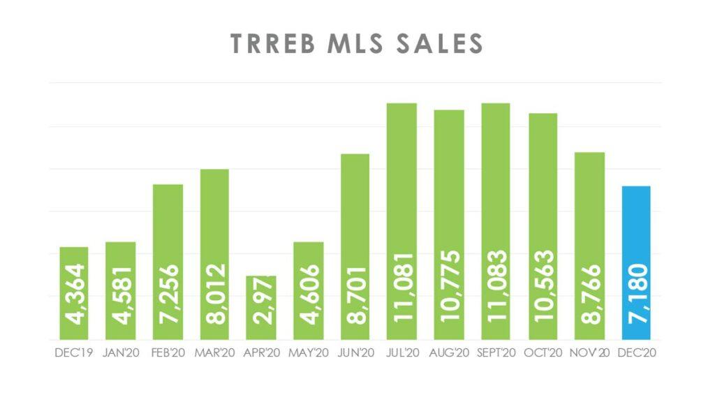 Объём Продаж Недвижимости в Торонто Декабрь 2020 Andrei Peresunko Realtor Toronto