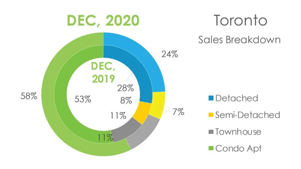 Недвижимость Торонто Декабрь 2020 Andrei Peresunko Realtor Toronto