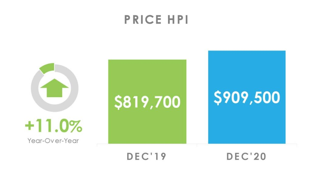 Цена Недвижимости в Торонто GTA по индексу HPI декабрь 2020 Andrei Peresunko Realtor Toronto