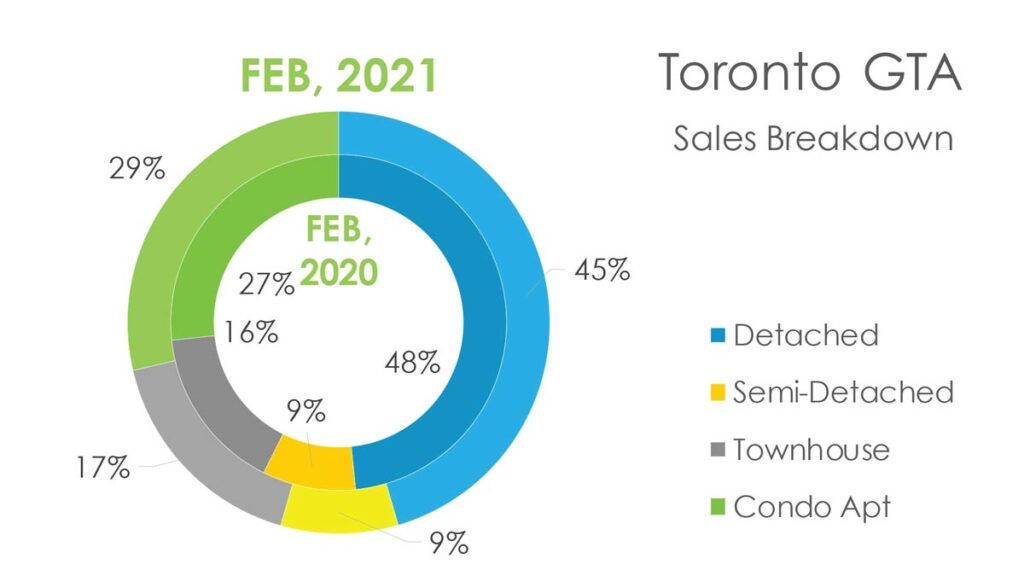 Недвижимость Торонто Февраль 2021 Andrei Peresunko Realtor Toronto