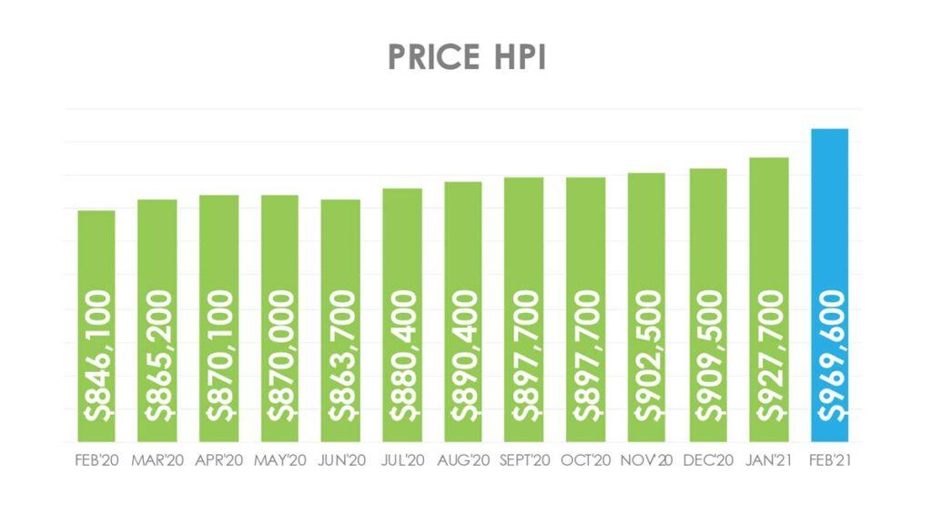 Цена Недвижимости в Торонто GTA по индексу HPI Февраль 2021 Andrei Peresunko Realtor Toronto