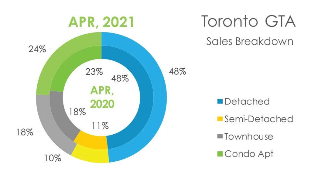 Недвижимость Торонто Апрель 2021 Andrei Peresunko Realtor Toronto