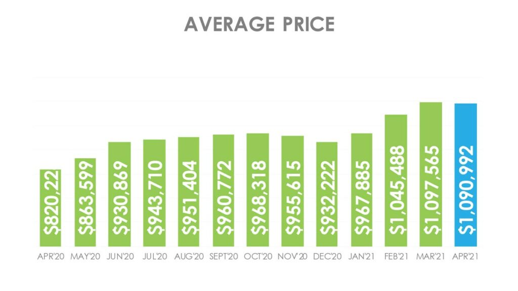 Цена Недвижимости в Торонто GTA Апрель 2021 Andrei Peresunko Realtor Toronto