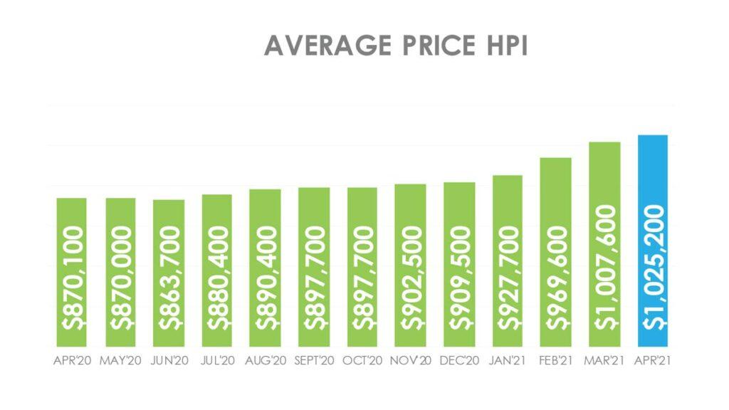 Цена Недвижимости в Торонто GTA по индексу HPI Апрель 2021 Andrei Peresunko Realtor Toronto