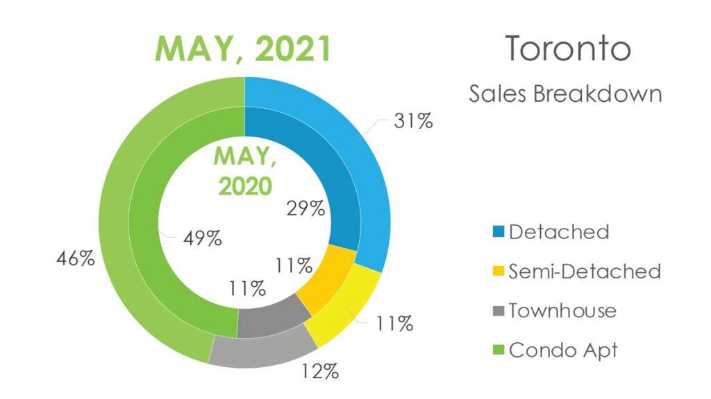 Структура Продаж Недвижимости в Торонто Май 2021 Andrei Peresunko Realtor Toronto