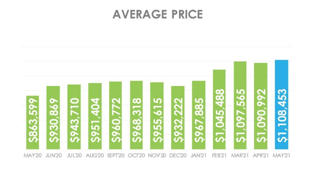 Цена Недвижимости в Торонто GTA Май 2021 Andrei Peresunko Realtor Toronto