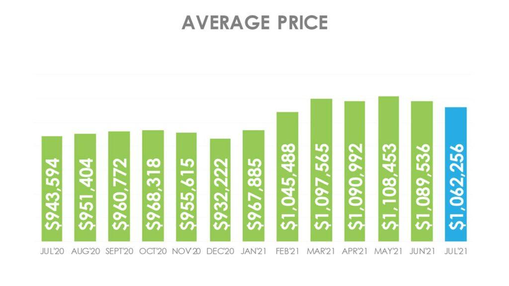 Цена Недвижимости в Торонто GTA Июль 2021 Andrei Peresunko Realtor Toronto