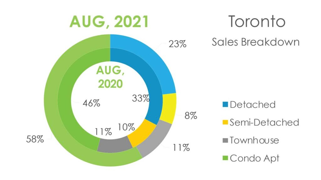 Структура Продаж Недвижимости в Торонто Август 2021 Andrei Peresunko Realtor Toronto