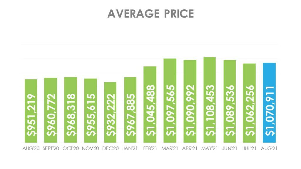 Цена Недвижимости в Торонто GTA Август 2021 Andrei Peresunko Realtor Toronto