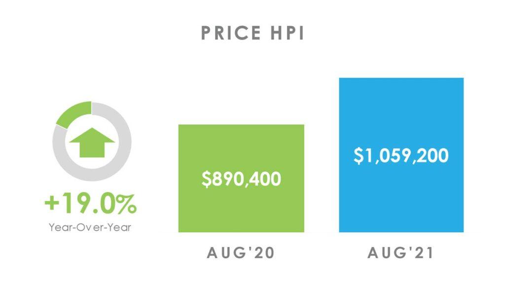 Цена Недвижимости в Торонто GTA по индексу HPI Август 2021 Andrei Peresunko Realtor Toronto